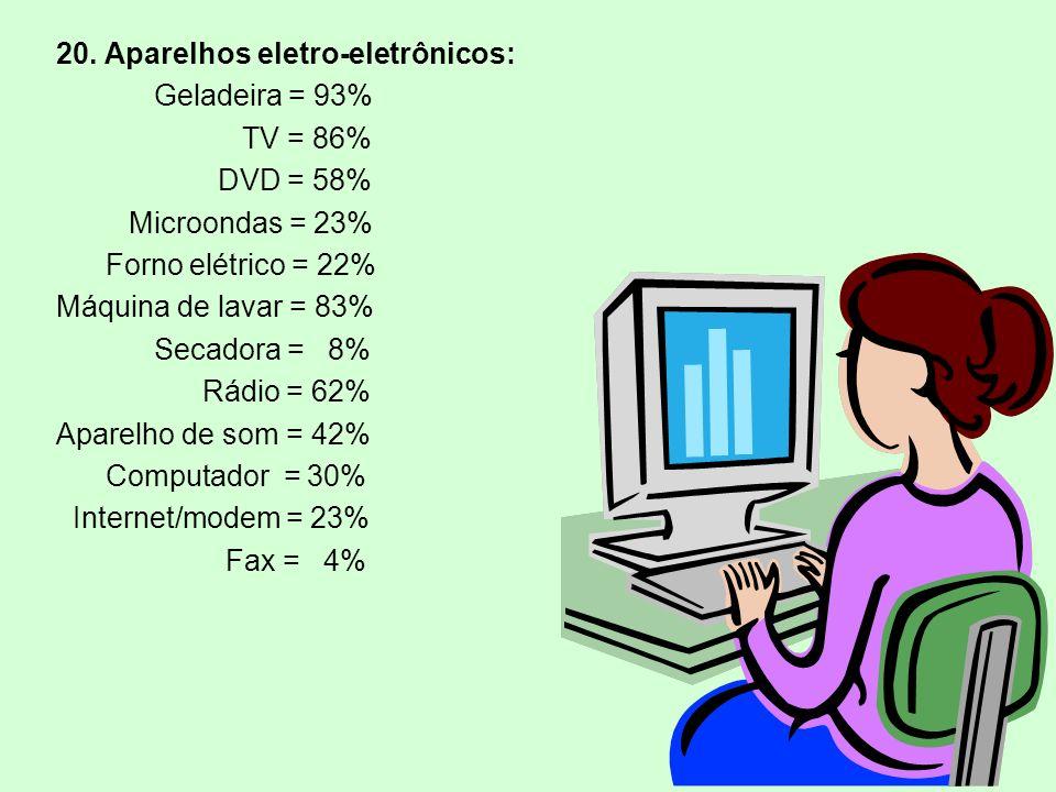 20. Aparelhos eletro-eletrônicos: Geladeira = 93% TV = 86% DVD = 58% Microondas = 23% Forno elétrico = 22% Máquina de lavar = 83% Secadora = 8% Rádio