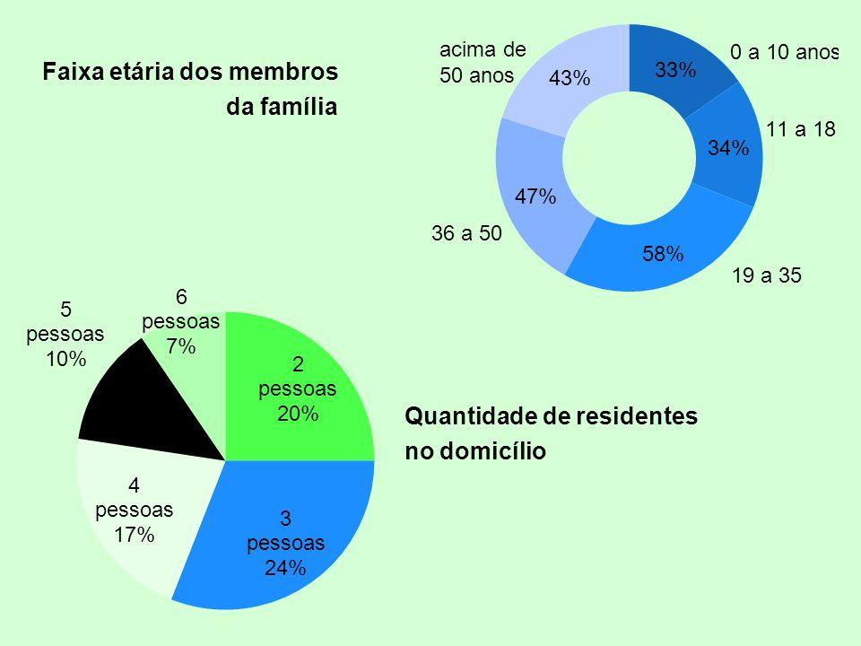Faixa etária dos membros da família Quantidade de residentes no domicílio