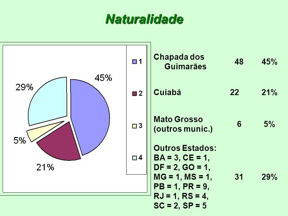 Naturalidade Chapada dos Guimarães 4845% Cuiabá 2221% Mato Grosso (outros munic.) 65% Outros Estados: BA = 3, CE = 1, DF = 2, GO = 1, MG = 1, MS = 1,