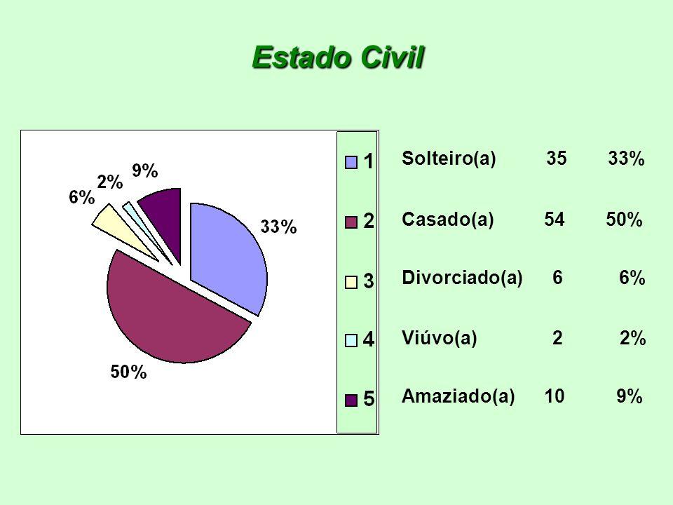 Estado Civil Solteiro(a) 35 33% Casado(a) 54 50% Divorciado(a) 6 6% Viúvo(a) 2 2% Amaziado(a) 10 9%
