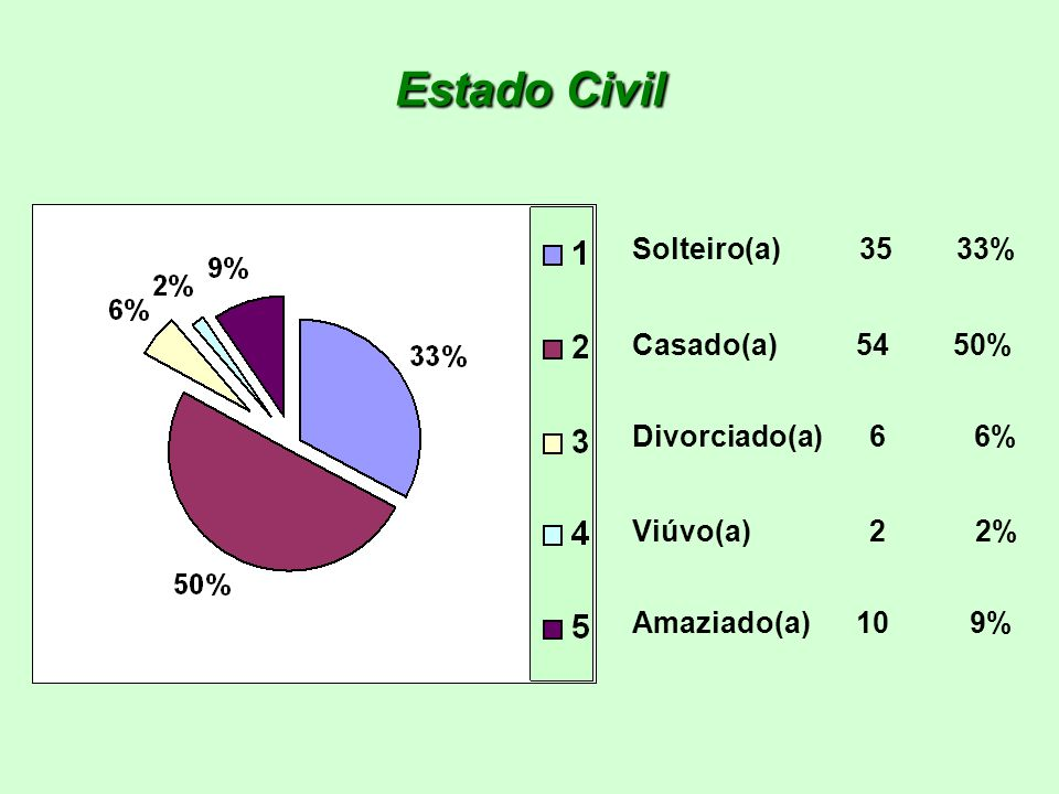 Cor ou Raça Branca 28 26% Preta 12 11% Amarela 6 6% Parda 58 54% Indígena 3 3%