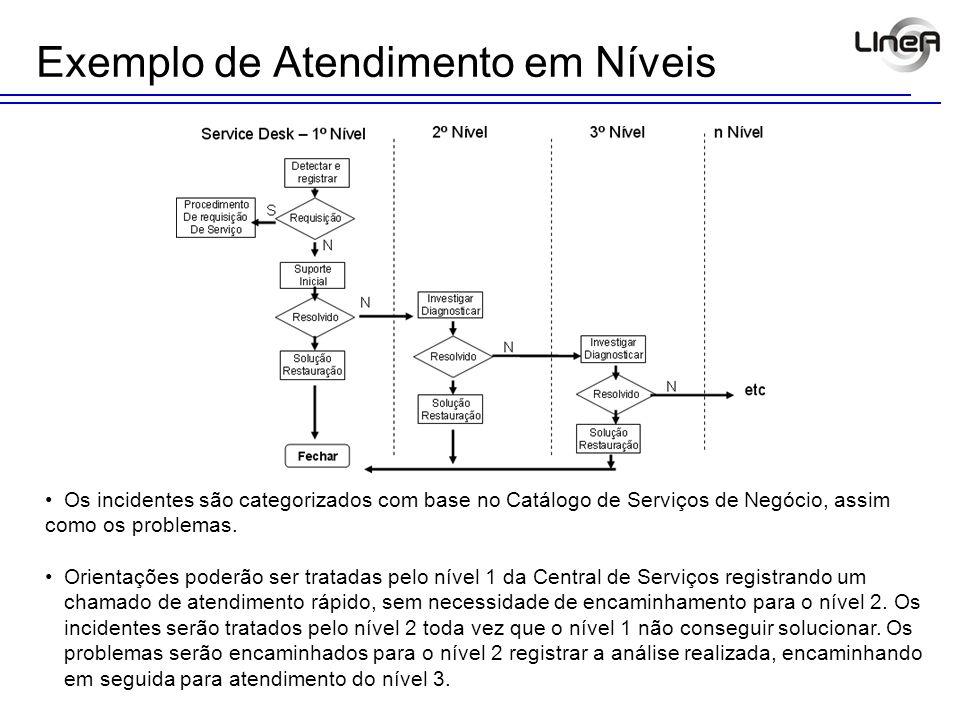 Exemplo de Atendimento em Níveis Os incidentes são categorizados com base no Catálogo de Serviços de Negócio, assim como os problemas. Orientações pod