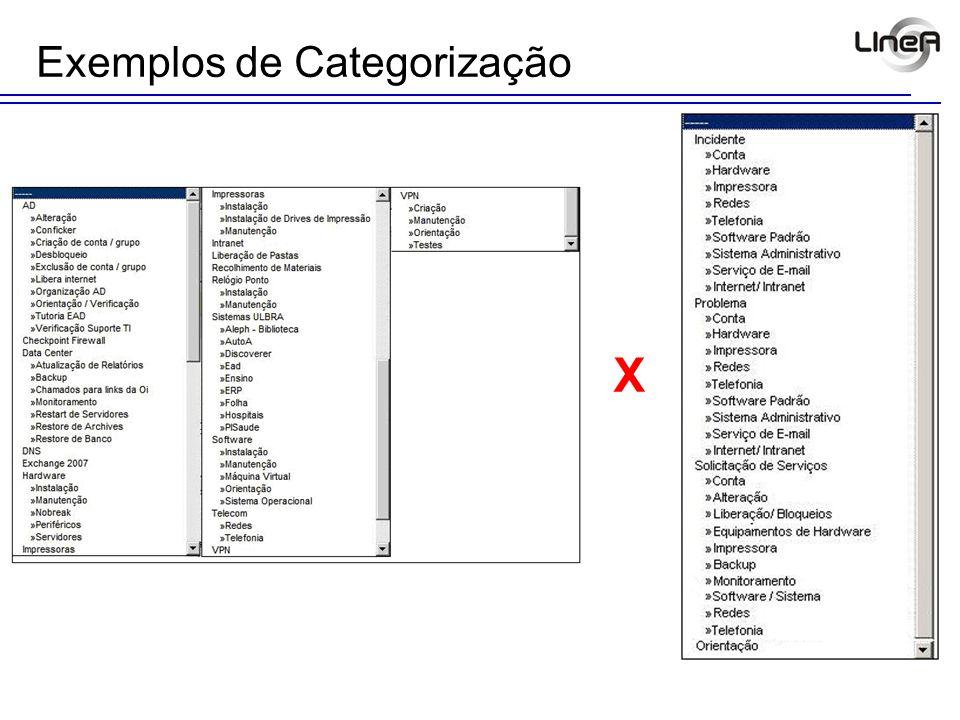 Exemplos de Categorização X