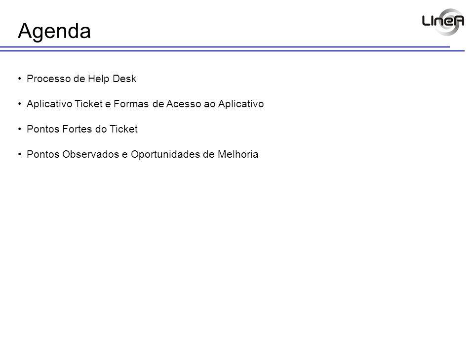 Agenda Processo de Help Desk Aplicativo Ticket e Formas de Acesso ao Aplicativo Pontos Fortes do Ticket Pontos Observados e Oportunidades de Melhoria