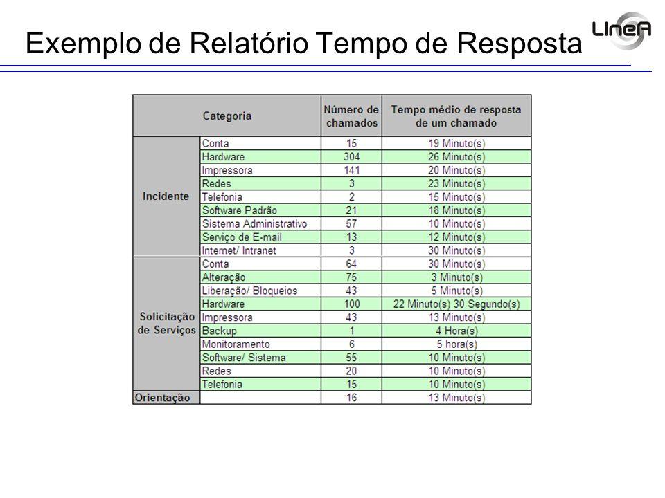 Exemplo de Relatório Tempo de Resposta