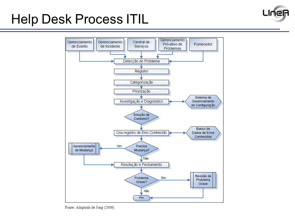 Help Desk Process ITIL
