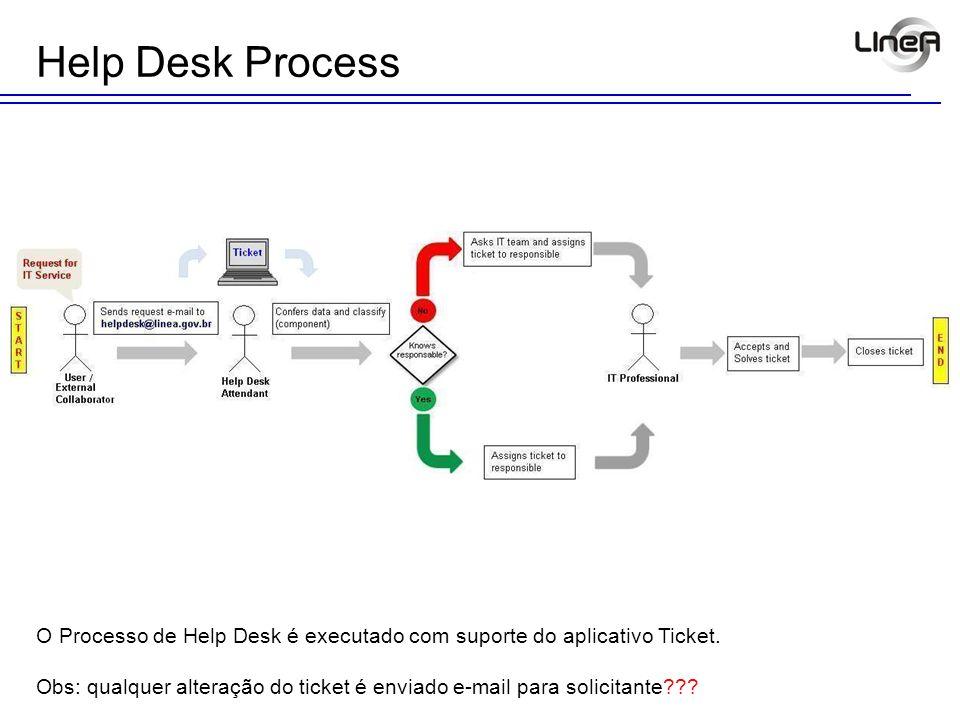 Help Desk Process O Processo de Help Desk é executado com suporte do aplicativo Ticket. Obs: qualquer alteração do ticket é enviado e-mail para solici