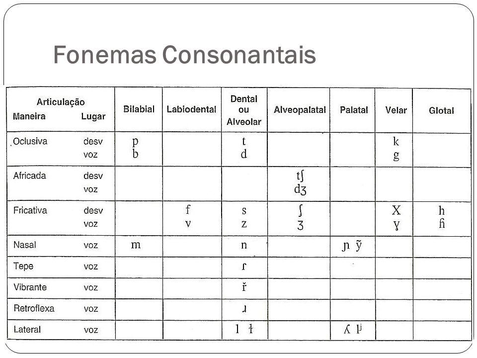 Fonemas Consonantais