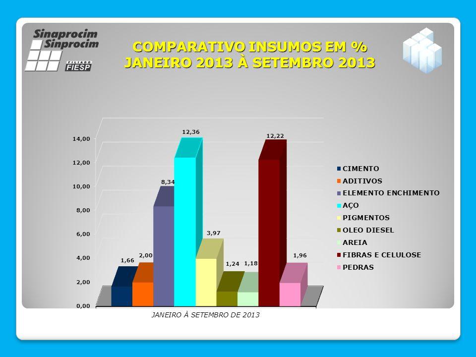 COMPARATIVO INSUMOS EM % JANEIRO 2013 À SETEMBRO 2013