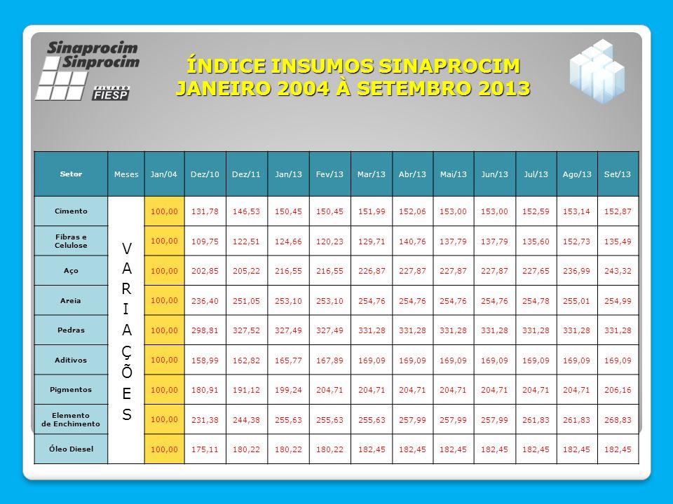 ÍNDICE PRODUTOS SINAPROCIM JANEIRO 2004 À SETEMBRO 2013 MesesJan/04Fev/13Mar/13Abr/13Mai/13Jun/13Jul/13Ago/13Set/13 ARGAMASSA COLANTE AC1 VARIAÇÕESVARIAÇÕES 100,00 96,7598,93 102,01 102,50 BANCO DE CONCRETO (B2 200X50X55) 100,00 149,12 164,04 BLOCO 14X19X39 ESTRUTURAL 100,00 240,30243,26 BLOCO 14X19X39 VEDAÇÃO 100,00 217,70220,66 ESTACA (23 X23 X 10 M) PARA 4 TON.