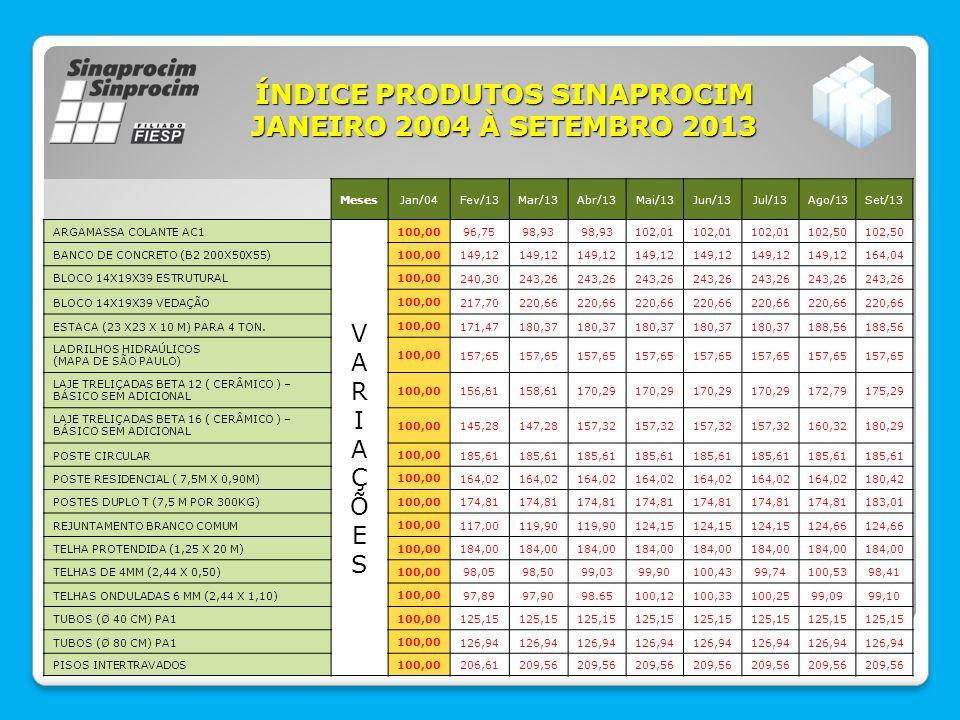 ÍNDICE SINAPROCIM JANEIRO 2013 À SETEMBRO 2013 ÍNDICES SINPROCIM Índice de Insumos: Variação de preço dos principais insumos utilizados na fabricação dos produtos de cimento, no estado de São Paulo.