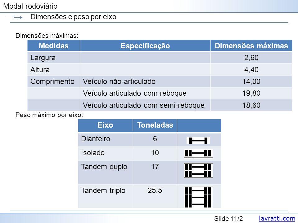 lavratti.com Slide 11/2 Modal rodoviário Dimensões e peso por eixo Dimensões máximas: Peso máximo por eixo: EixoToneladas Dianteiro6 Isolado10 Tandem