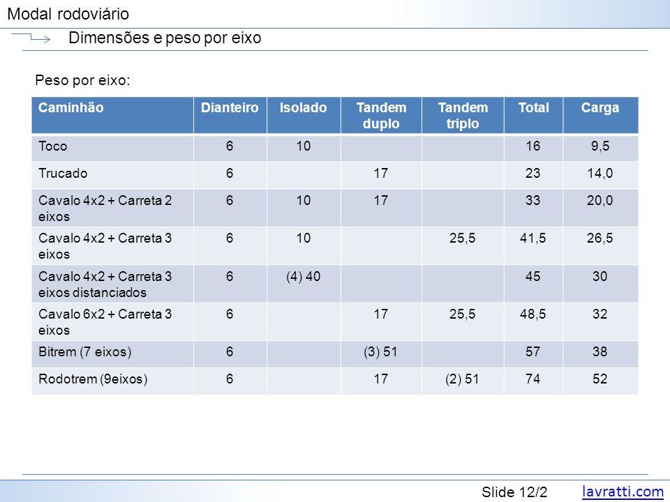 lavratti.com Slide 12/2 Modal rodoviário Dimensões e peso por eixo Peso por eixo: CaminhãoDianteiroIsoladoTandem duplo Tandem triplo TotalCarga Toco61