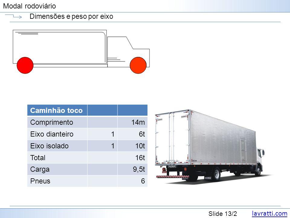 lavratti.com Slide 13/2 Modal rodoviário Dimensões e peso por eixo Caminhão toco Comprimento14m Eixo dianteiro16t Eixo isolado110t Total16t Carga9,5t