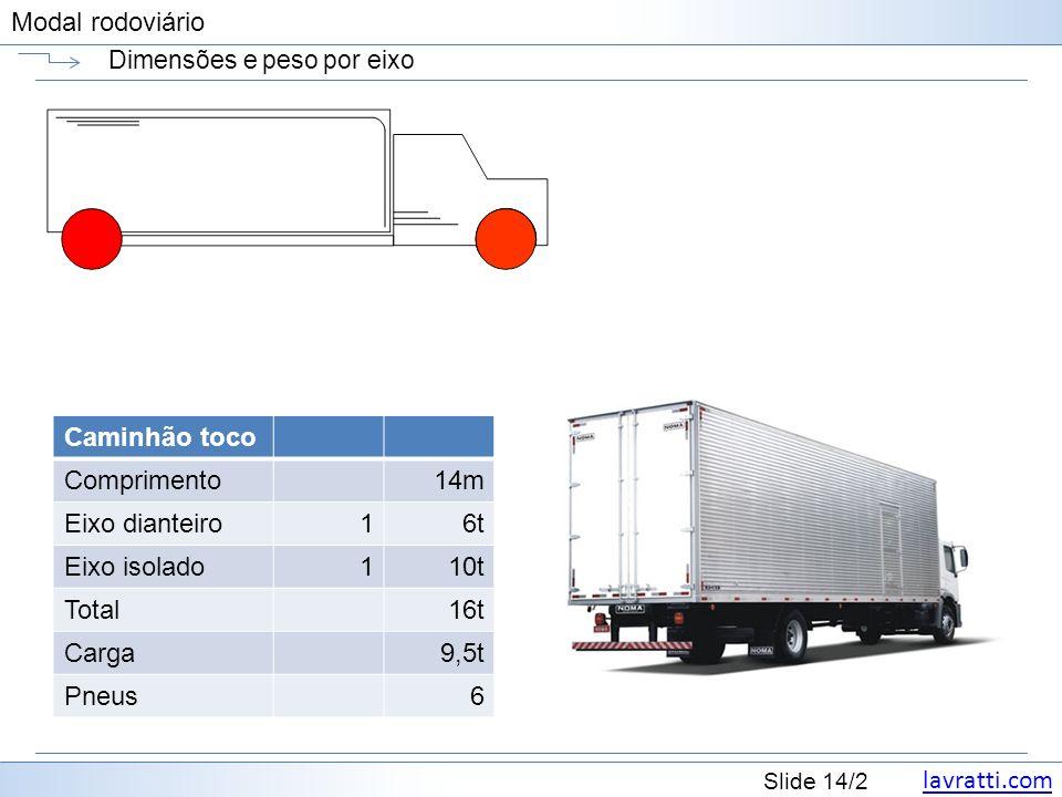 lavratti.com Slide 14/2 Modal rodoviário Dimensões e peso por eixo Caminhão toco Comprimento14m Eixo dianteiro16t Eixo isolado110t Total16t Carga9,5t