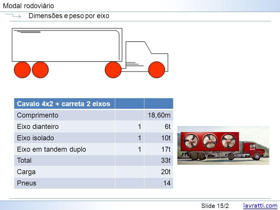 lavratti.com Slide 15/2 Modal rodoviário Dimensões e peso por eixo Cavalo 4x2 + carreta 2 eixos Comprimento18,60m Eixo dianteiro16t Eixo isolado110t E