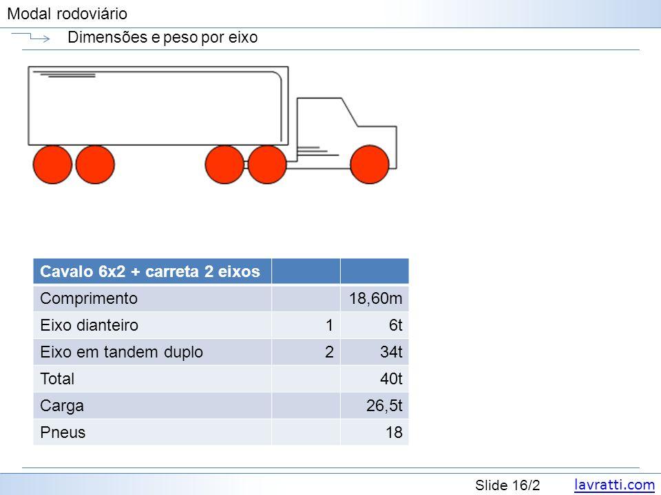 lavratti.com Slide 16/2 Modal rodoviário Dimensões e peso por eixo Cavalo 6x2 + carreta 2 eixos Comprimento18,60m Eixo dianteiro16t Eixo em tandem dup