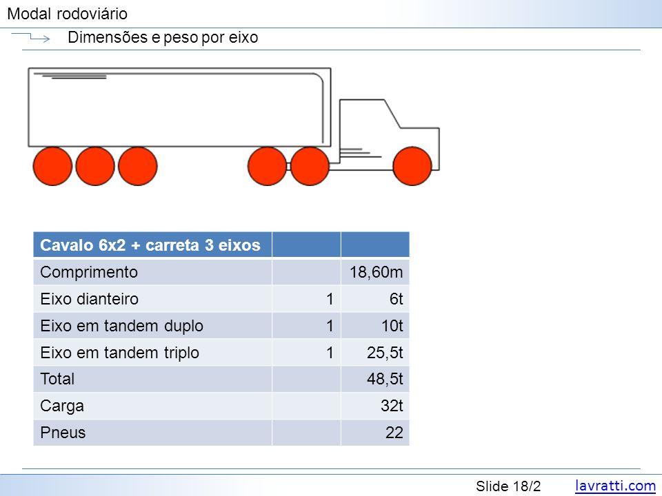 lavratti.com Slide 18/2 Modal rodoviário Dimensões e peso por eixo Cavalo 6x2 + carreta 3 eixos Comprimento18,60m Eixo dianteiro16t Eixo em tandem dup