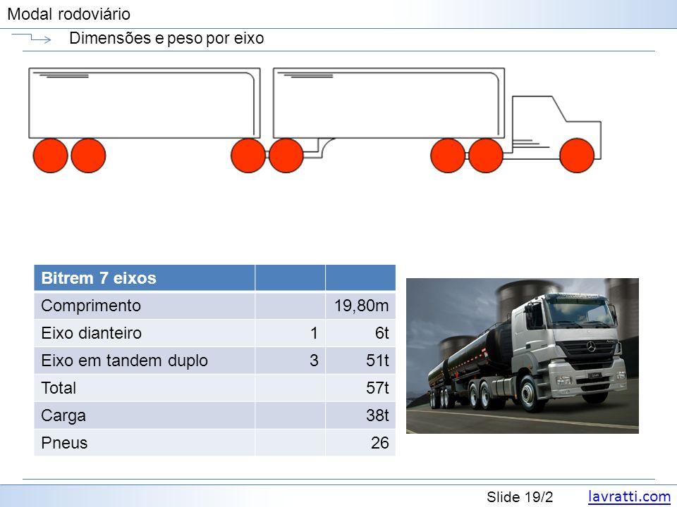 lavratti.com Slide 19/2 Modal rodoviário Dimensões e peso por eixo Bitrem 7 eixos Comprimento19,80m Eixo dianteiro16t Eixo em tandem duplo351t Total57