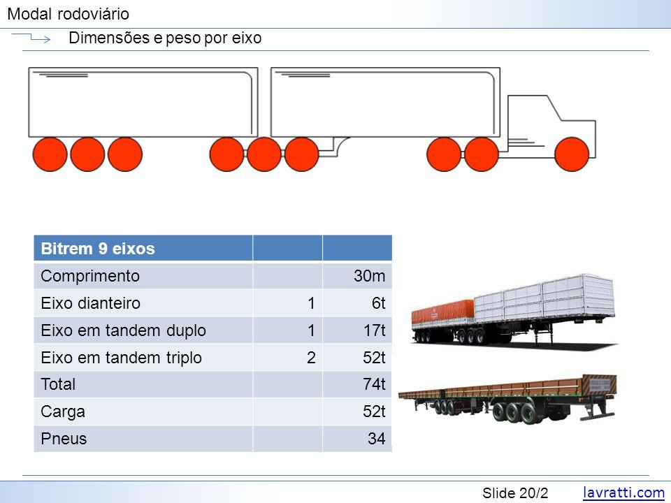 lavratti.com Slide 20/2 Modal rodoviário Dimensões e peso por eixo Bitrem 9 eixos Comprimento30m Eixo dianteiro16t Eixo em tandem duplo117t Eixo em ta