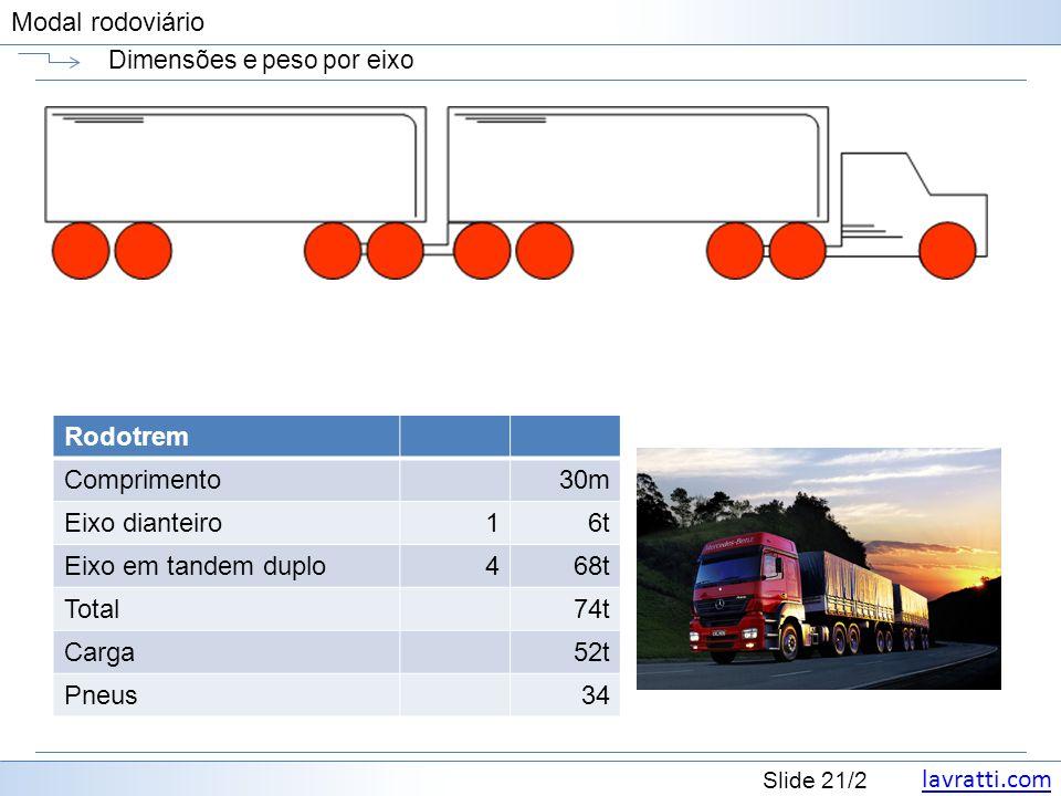 lavratti.com Slide 21/2 Modal rodoviário Dimensões e peso por eixo Rodotrem Comprimento30m Eixo dianteiro16t Eixo em tandem duplo468t Total74t Carga52