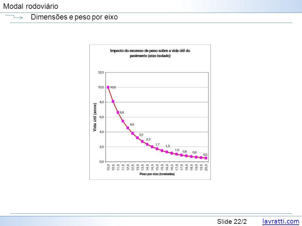 lavratti.com Slide 22/2 Modal rodoviário Dimensões e peso por eixo