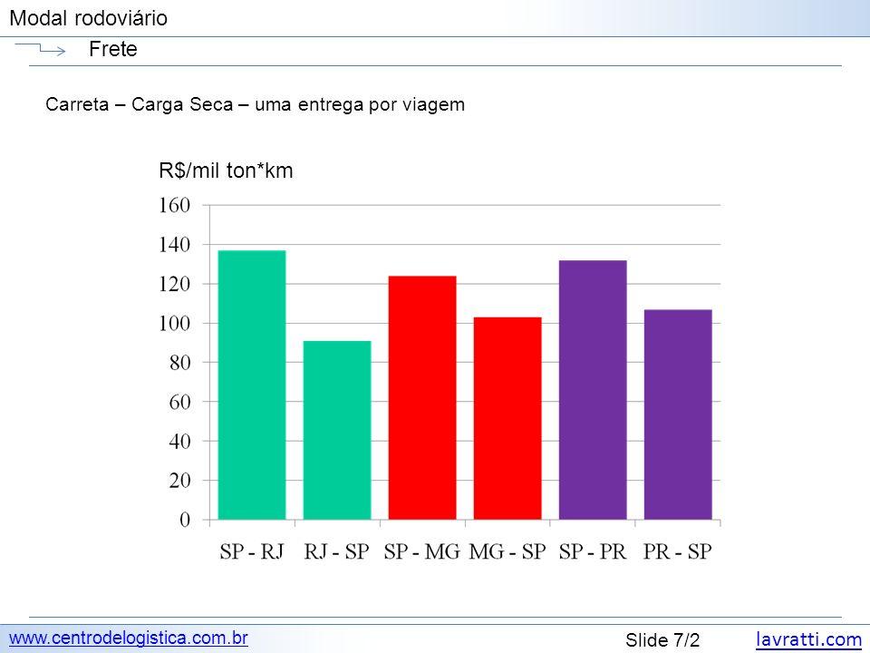 lavratti.com Slide 8/2 Modal rodoviário Frete www.centrodelogistica.com.br Carreta – Carga Seca – uma entrega por viagem R$/mil ton*km