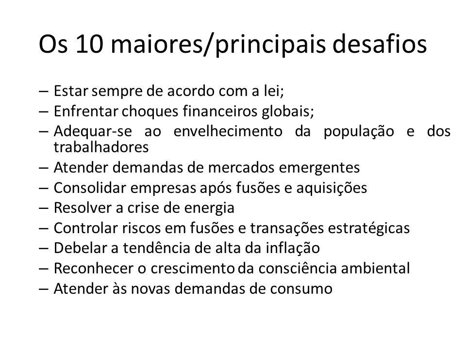 Os 10 maiores/principais desafios – Estar sempre de acordo com a lei; – Enfrentar choques financeiros globais; – Adequar-se ao envelhecimento da popul