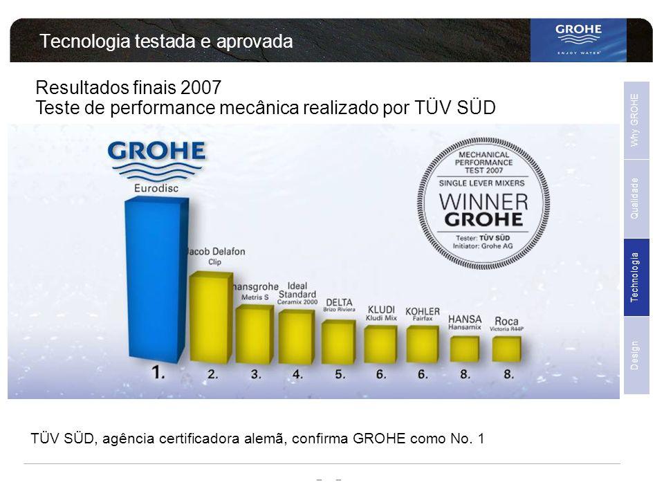 - - Tecnologia testada e aprovada TÜV SÜD, agência certificadora alemã, confirma GROHE como No. 1 Resultados finais 2007 Teste de performance mecânica