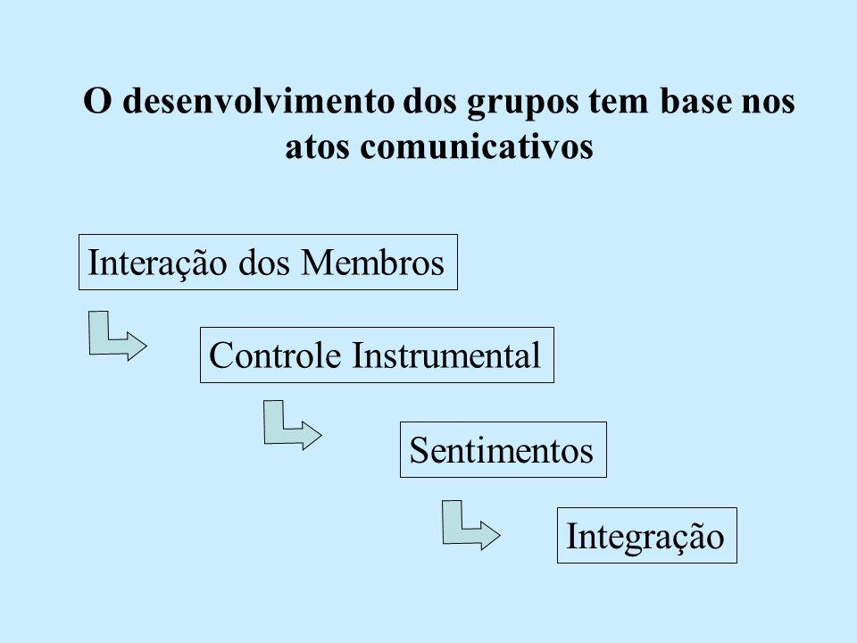 O desenvolvimento dos grupos tem base nos atos comunicativos Interação dos Membros Controle Instrumental Sentimentos Integração