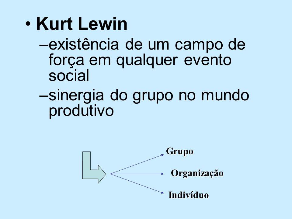 Kurt Lewin –existência de um campo de força em qualquer evento social –sinergia do grupo no mundo produtivoGrupoOrganização Indivíduo