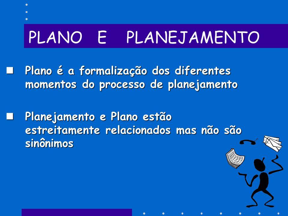 PLANO E PLANEJAMENTO Plano é a formalização dos diferentes momentos do processo de planejamento Plano é a formalização dos diferentes momentos do processo de planejamento Planejamento e Plano estão estreitamente relacionados mas não são sinônimos Planejamento e Plano estão estreitamente relacionados mas não são sinônimos