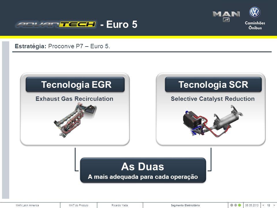 12 < >MAN Latin AmericaSegmento Eletricitário06.05.2013MKT do ProdutoRicardo Yada - Euro 5 Estratégia: Proconve P7 – Euro 5.