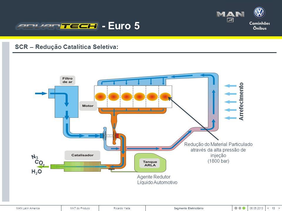 13 < >MAN Latin AmericaSegmento Eletricitário06.05.2013MKT do ProdutoRicardo Yada SCR – Redução Catalítica Seletiva: 4NO + 2(NH 2 ) 2 CO + O 2 4N 2 + 4H 2 O + 2CO 2 Agente Redutor Líquido Automotivo N2N2 H2OH2O CO 2 Redução do Material Particulado através da alta pressão de injeção (1800 bar) Arrefecimento - Euro 5