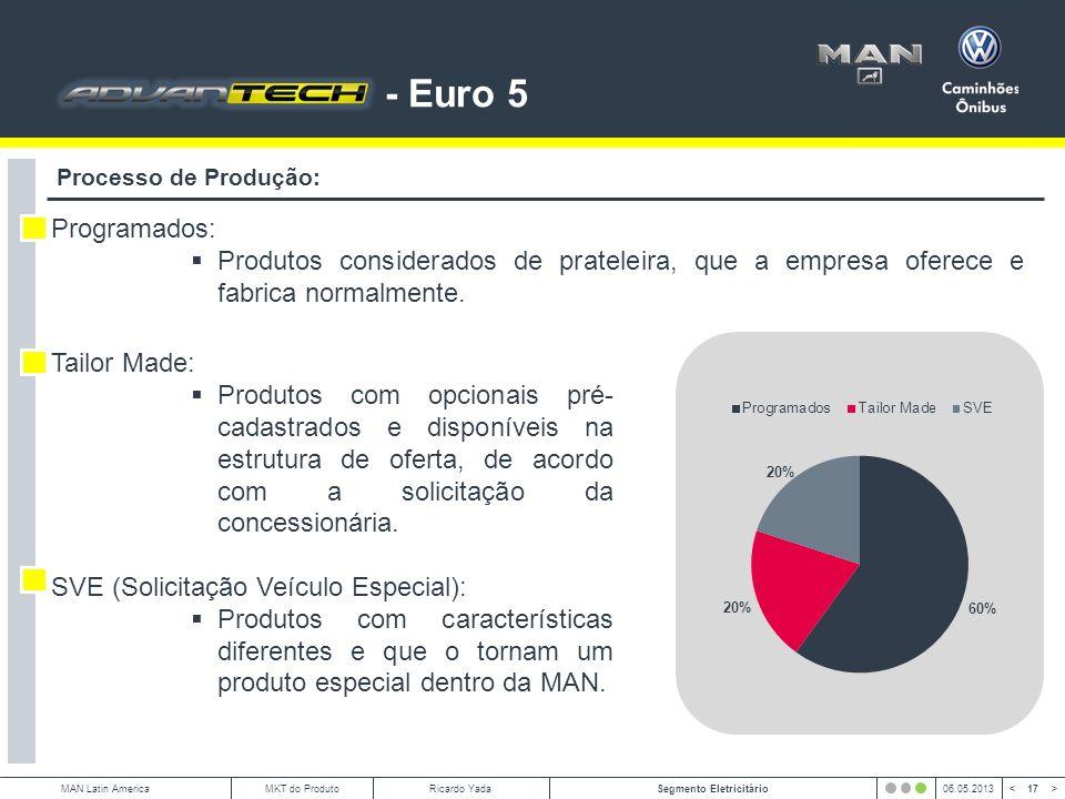 17 < >MAN Latin AmericaSegmento Eletricitário06.05.2013MKT do ProdutoRicardo Yada Processo de Produção: Programados: Produtos considerados de prateleira, que a empresa oferece e fabrica normalmente.