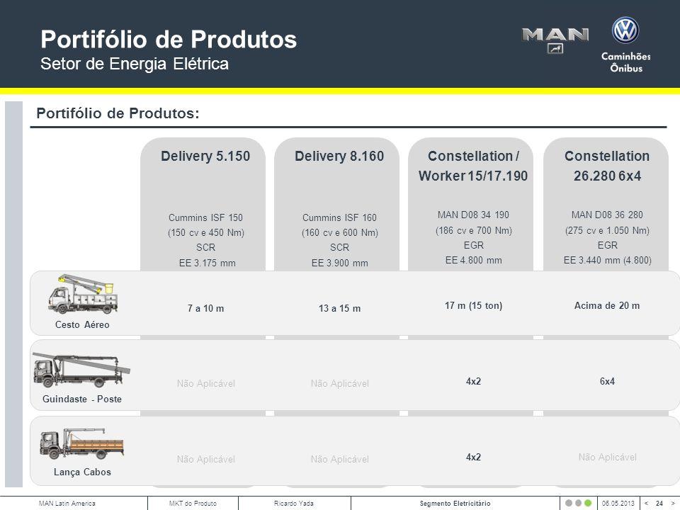 24 < >MAN Latin AmericaSegmento Eletricitário06.05.2013MKT do ProdutoRicardo Yada Portifólio de Produtos Setor de Energia Elétrica Portifólio de Produtos: Lança Cabos Guindaste - Poste Cesto Aéreo Delivery 5.150 Cummins ISF 150 (150 cv e 450 Nm) SCR EE 3.175 mm 7 a 10 m Não Aplicável Delivery 8.160 Cummins ISF 160 (160 cv e 600 Nm) SCR EE 3.900 mm 13 a 15 m Não Aplicável Constellation / Worker 15/17.190 MAN D08 34 190 (186 cv e 700 Nm) EGR EE 4.800 mm 17 m (15 ton) 4x2 Constellation 26.280 6x4 MAN D08 36 280 (275 cv e 1.050 Nm) EGR EE 3.440 mm (4.800) Acima de 20 m 6x4 Não Aplicável