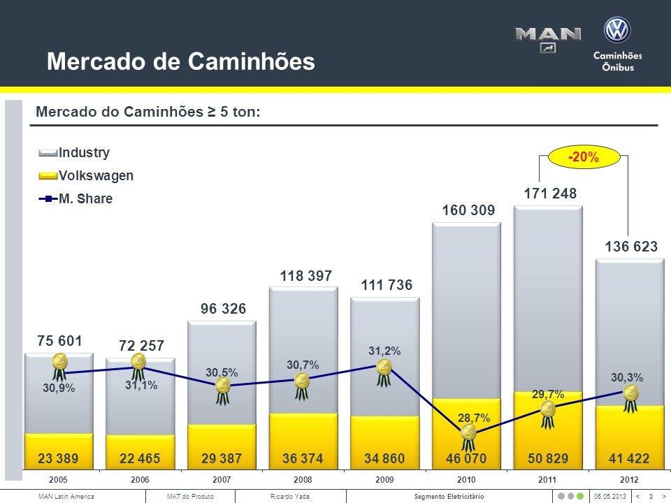4 < >MAN Latin AmericaSegmento Eletricitário06.05.2013MKT do ProdutoRicardo Yada ABCDE Posicionamento Mercado: Mercado de Caminhões