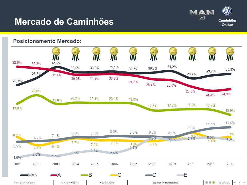 5 < >MAN Latin AmericaSegmento Eletricitário06.05.2013MKT do ProdutoRicardo Yada Volume S.