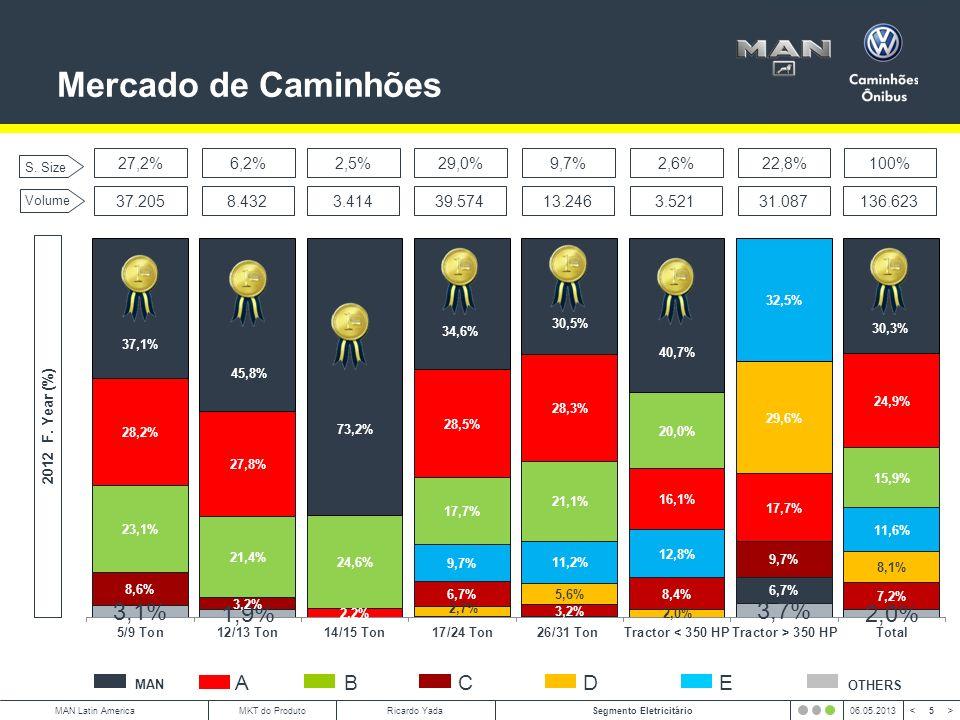 6 < >MAN Latin AmericaSegmento Eletricitário06.05.2013MKT do ProdutoRicardo Yada E3 E5 E3 E5 Total: 36.717 MAN: 23.093 (63%) Total: 36.717 MAN: 23.093 (63%) Top Ten: 2012 Full Year – RENAVAM.