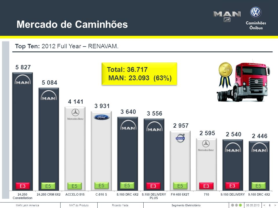 7 < >MAN Latin AmericaSegmento Eletricitário06.05.2013MKT do ProdutoRicardo Yada Top Ten: 2013 MarYTD – RENAVAM.