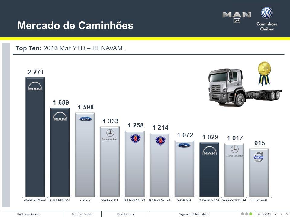 18 < >MAN Latin AmericaSegmento Eletricitário06.05.2013MKT do ProdutoRicardo Yada Vocacionais: Veículos Especiais.