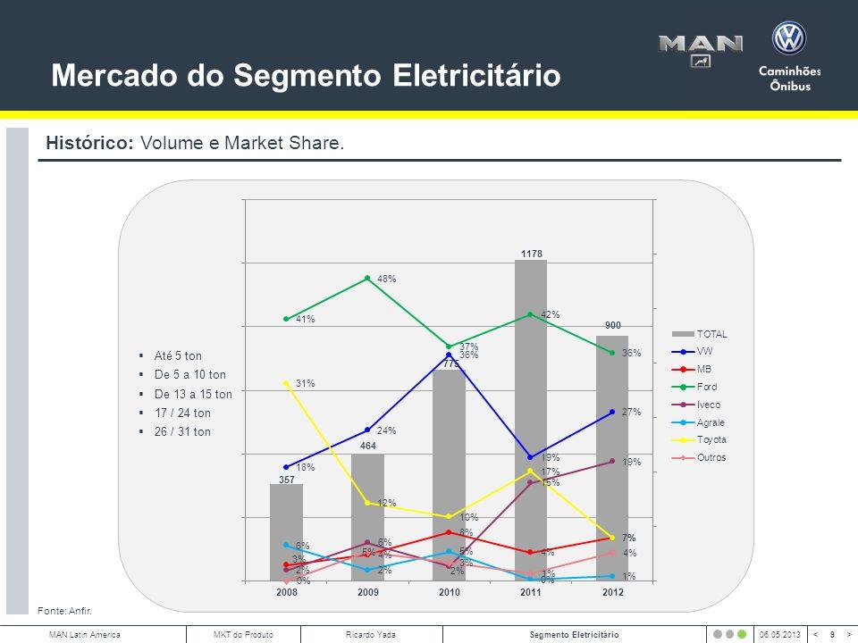 10 < >MAN Latin AmericaSegmento Eletricitário06.05.2013MKT do ProdutoRicardo Yada Mercado do Segmento Eletricitário Fonte: Anfir.