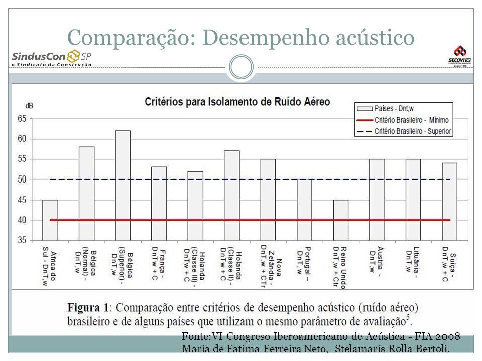Comparação: Desempenho acústico Fonte:VI Congreso Iberoamericano de Acústica - FIA 2008 Maria de Fatima Ferreira Neto, Stelamaris Rolla Bertoli.
