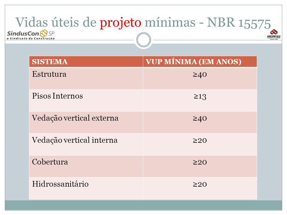 Vidas úteis de projeto mínimas - NBR 15575 SISTEMAVUP MÍNIMA (EM ANOS) Estrutura 40 Pisos Internos 13 Vedação vertical externa 40 Vedação vertical interna 20 Cobertura 20 Hidrossanitário 20