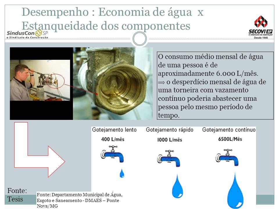Desempenho : Economia de água x Estanqueidade dos componentes O consumo médio mensal de água de uma pessoa é de aproximadamente 6.000 L/mês. o desperd