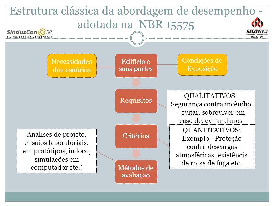 Estrutura clássica da abordagem de desempenho - adotada na NBR 15575 Edifício e suas partes RequisitosCritérios Métodos de avaliação QUALITATIVOS: Seg