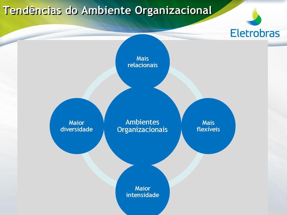 Tendências do Ambiente Organizacional Ambientes Organizacionais Mais relacionais Mais flexíveis Maior intensidade Maior diversidade