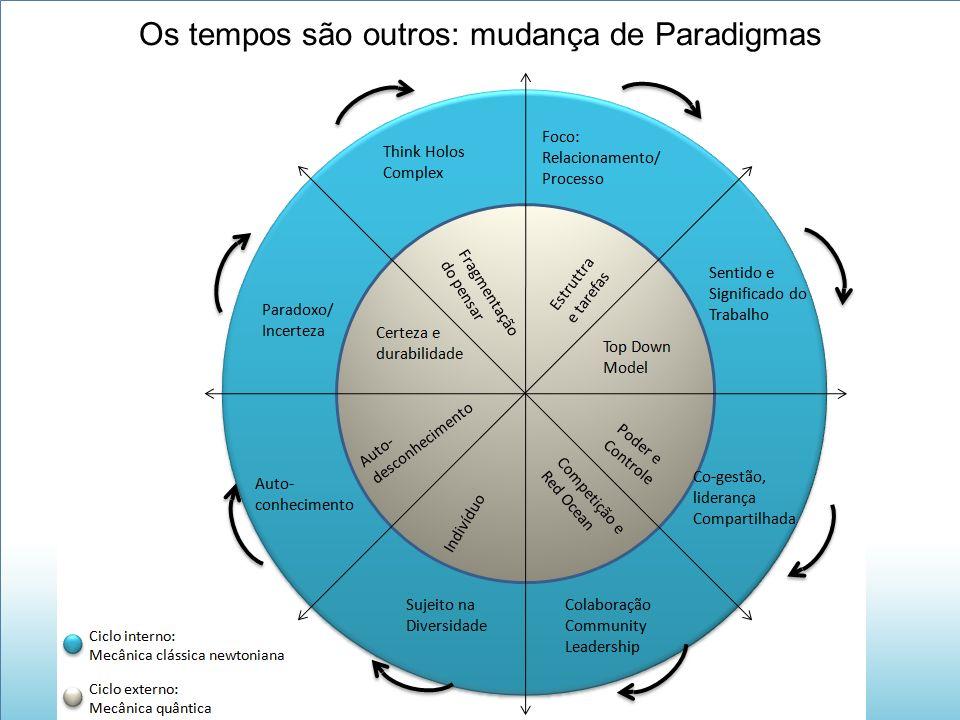 Os tempos são outros: mudança de Paradigmas