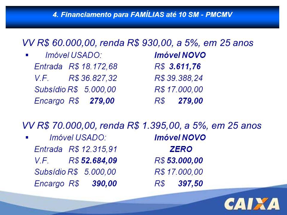 B - Financiamento à Produção VV R$ 60.000,00, renda R$ 930,00, a 5%, em 25 anos Imóvel USADO:Imóvel NOVO Entrada R$ 18.172,68R$ 3.611,76 V.F. R$ 36.82