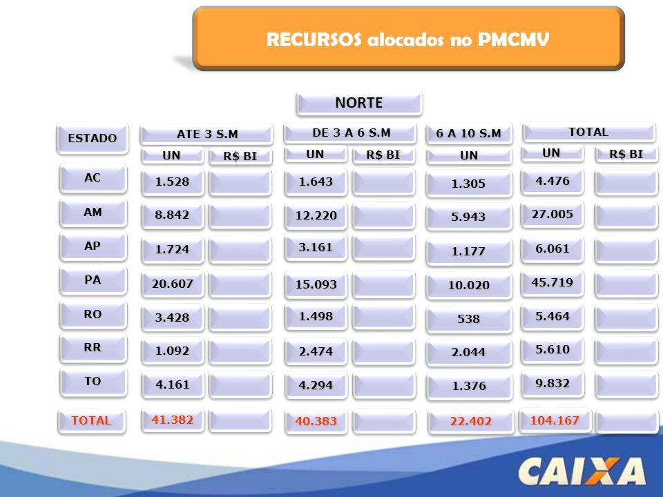 RECURSOS alocados no PMCMV ATE 3 S.M ATE 3 S.M ESTADOESTADO ACAC AMAM APAP PAPA RORO RRRR 1.6431.643 12.22012.220 3.1613.161 15.09315.093 1.4981.498 2